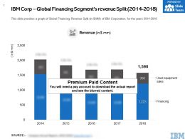 IBM Corp Global Financing Segments Revenue Split 2014-2018