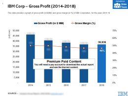 IBM Corp Gross Profit 2014-2018