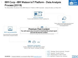 IBM Corp IBM Watson IOT Platform Data Analysis Process 2019
