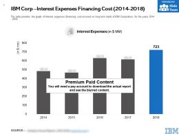 IBM Corp Interest Expenses Financing Cost 2014-2018