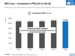 IBM Corp Investment In PPE 2014-2018