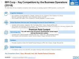 IBM Corp Key Competitors By The Business Operations 2018