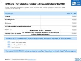 IBM Corp Key Statistics Related To Financial Statement 2018
