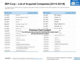 IBM Corp List Of Acquired Companies 2014-2018