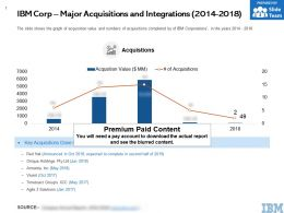 IBM Corp Major Acquisitions And Integrations 2014-2018