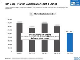 IBM Corp Market Capitalization 2014-2018