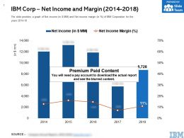 IBM Corp Net Income And Margin 2014-2018