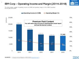 IBM Corp Operating Income And Margin 2014-2018