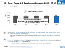 IBM Corp Research And Development Expenses 2014-2018