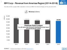 IBM Corp Revenue From Americas Region 2014-2018