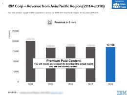 IBM Corp Revenue From Asia Pacific Region 2014-2018