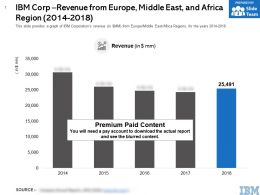 IBM Corp Revenue From Europe Middle East And Africa Region Years 2014-2018