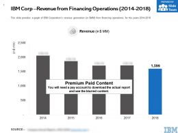 IBM Corp Revenue From Financing Operations 2014-2018