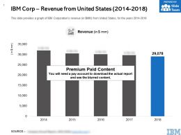 IBM Corp Revenue From United States 2014-2018