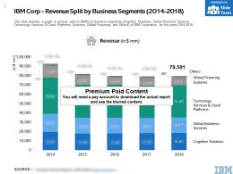 IBM Corp Revenue Split By Business Segments 2014-2018