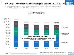 IBM Corp Revenue Split By Geographic Regions 2014-2018