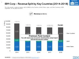 IBM Corp Revenue Split By Key Countries 2014-2018