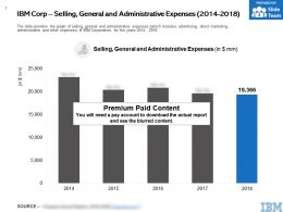 IBM Corp Selling General And Administrative Expenses 2014-2018