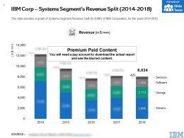 IBM Corp Systems Segments Revenue Split 2014-2018