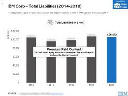 IBM Corp Total Liabilities 2014-2018
