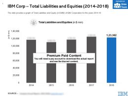 IBM Corp Total Liabilities And Equities 2014-2018