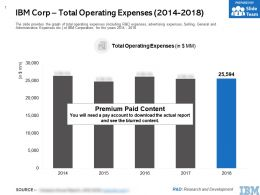 IBM Corp Total Operating Expenses 2014-2018