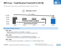 IBM Corp Total Revenue Trend 2014-2018