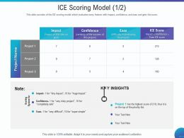 ICE Scoring Model Very Difficult Ppt Powerpoint Presentation Ideas Pictures