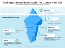 Iceberg Competency Model For Career And Job