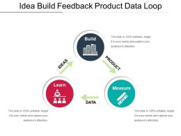 Idea Build Feedback Product Data Loop