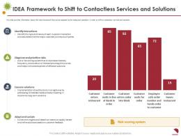 IDEA Framework To Shift To Contactless Services And Solutions Development Ppt Summary