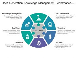 Idea Generation Knowledge Management Performance Management People Culture
