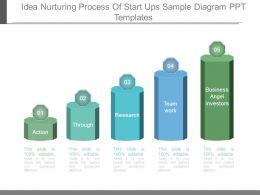 Idea Nurturing Process Of Start Ups Sample Diagram Ppt Templates