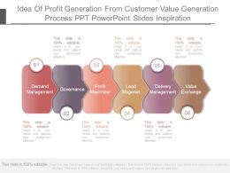 Idea Of Profit Generation From Customer Value Generation Process Ppt Powerpoint Slides Inspiration