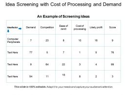 Idea Screening With Cost Of Processing And Demand