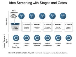Idea Screening With Stages And Gates