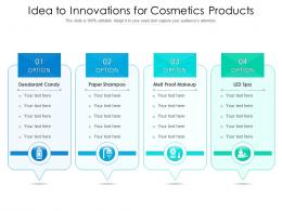 Idea To Innovations For Cosmetics Products