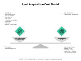 Ideal Acquisition Cost Model Inbound Marketing Ppt Powerpoint Presentation Inspiration Show
