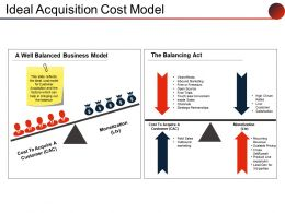 Ideal Acquisition Cost Model Powerpoint Shapes