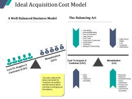 Ideal Acquisition Cost Model Powerpoint Slide Clipart