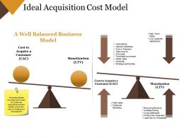 Ideal Acquisition Cost Model Ppt Example File Templates 1