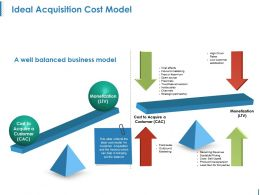 Ideal Acquisition Cost Model Ppt Examples