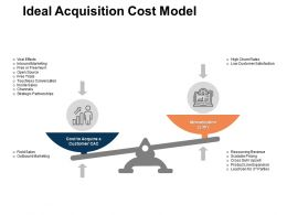Ideal Acquisition Cost Model Sales Outbound Marketing Ppt Powerpoint Presentation Show