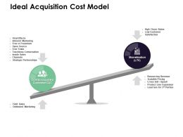 Ideal Acquisition Cost Model Strategic Partnerships Marketing Ppt Powerpoint Presentation
