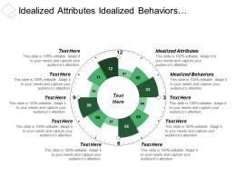 Idealized Attributes Idealized Behaviors Individualized Consideration Increased Organization