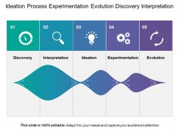 Ideation Process Experimentation Evolution Discovery Interpretation