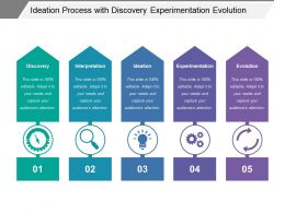 Ideation Process With Discovery Experimentation Evolution