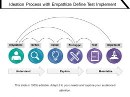 Ideation Process With Empathize Define Test Implement