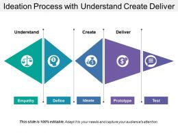 Ideation Process With Understand Create Deliver