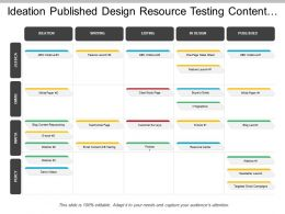 Ideation Published Design Resource Testing Content Marketing Swimlane